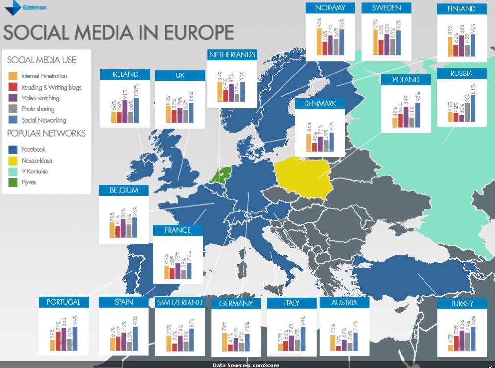 noticias redes sociales El estado del social media en Europa
