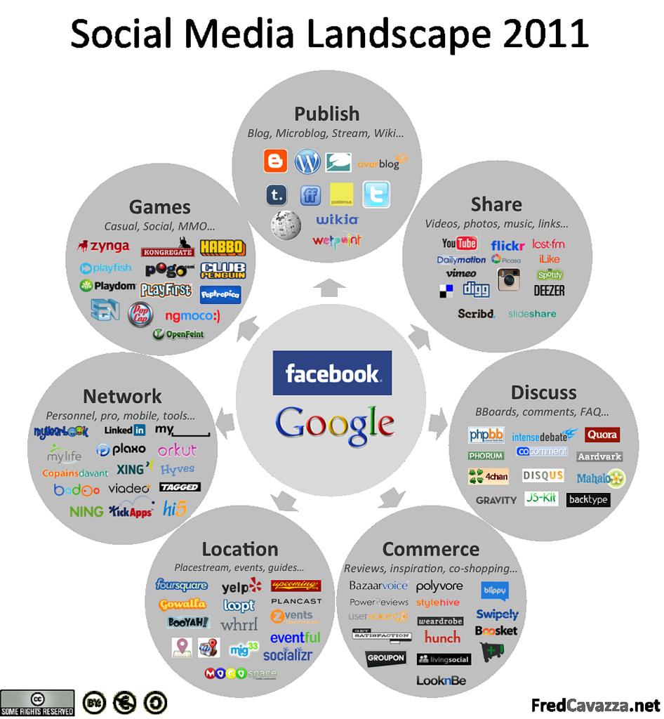 The social media landscape 2011